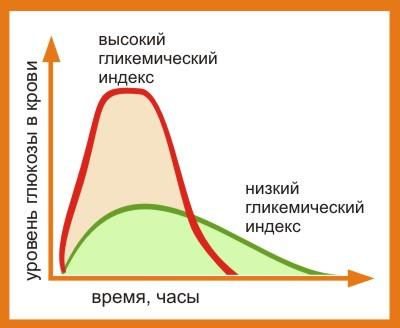 kak rabotaet glikemicheskij indeks