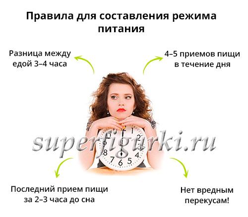 pravila-sostavleniya-rezhima-pitaniya